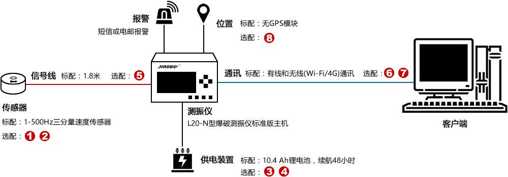 4ah容量的可充电锂电池,提供多规格电压输出,可同时给4台监测仪或其